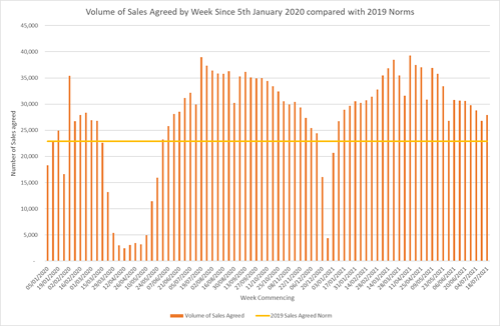 Demand for Properties 2019 v 2021