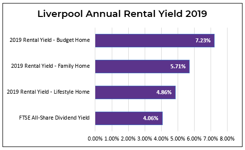 rental yield liverpool table MA