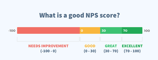 what-is-a-good-NPS-score