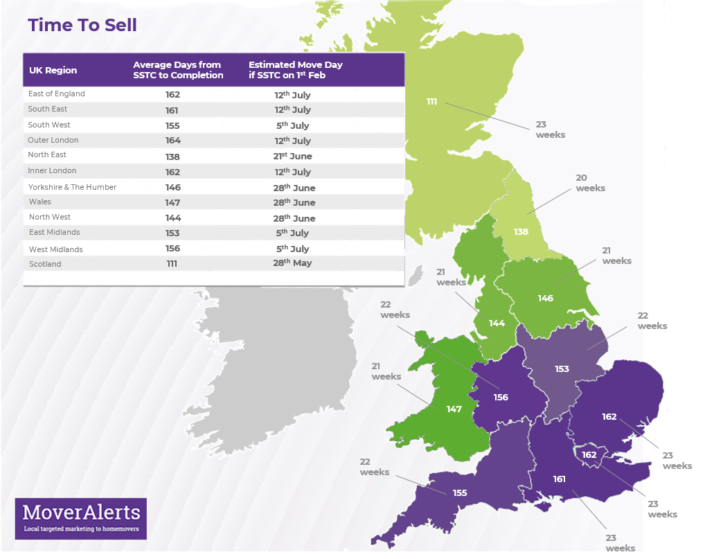 Time To Sell - UK statistics